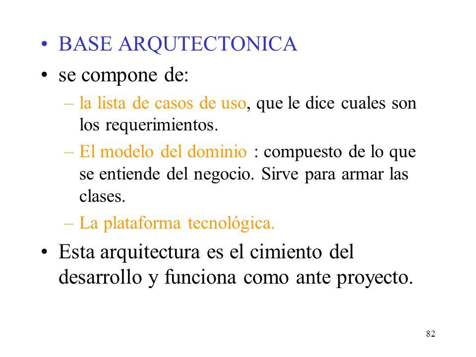 BASE ARQUTECTONICA se compone de: