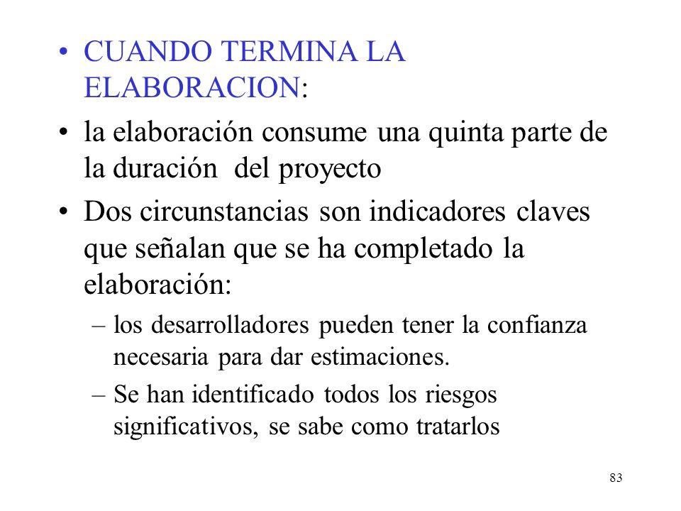 CUANDO TERMINA LA ELABORACION: