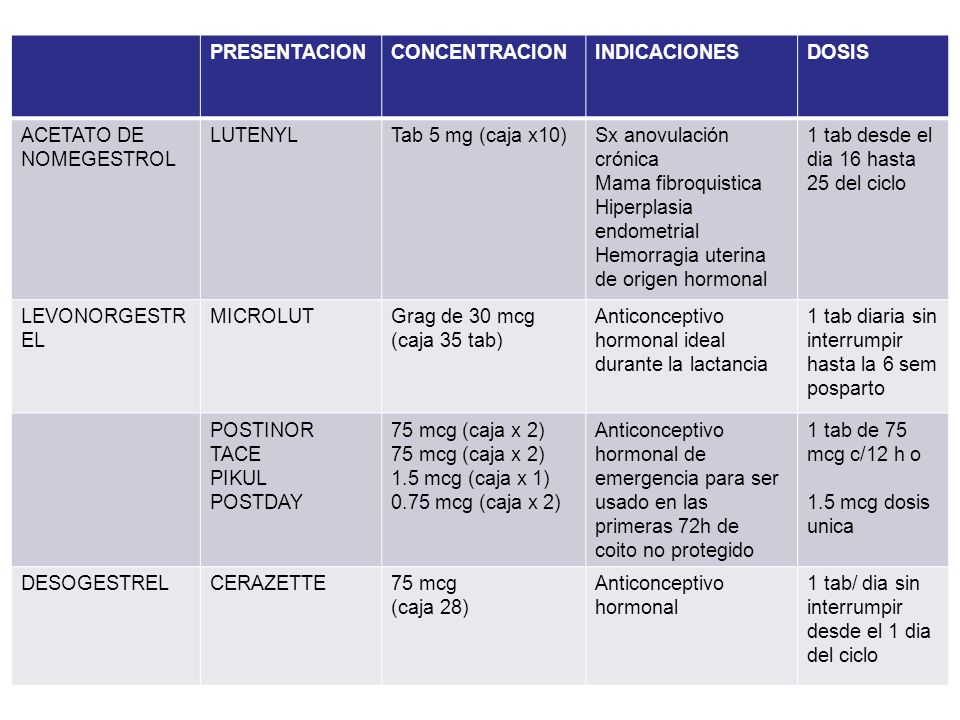 PRESENTACION CONCENTRACION. INDICACIONES. DOSIS. ACETATO DE NOMEGESTROL. LUTENYL. Tab 5 mg (caja x10)