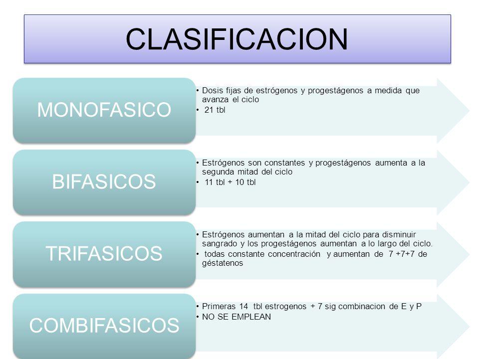 CLASIFICACION MONOFASICO