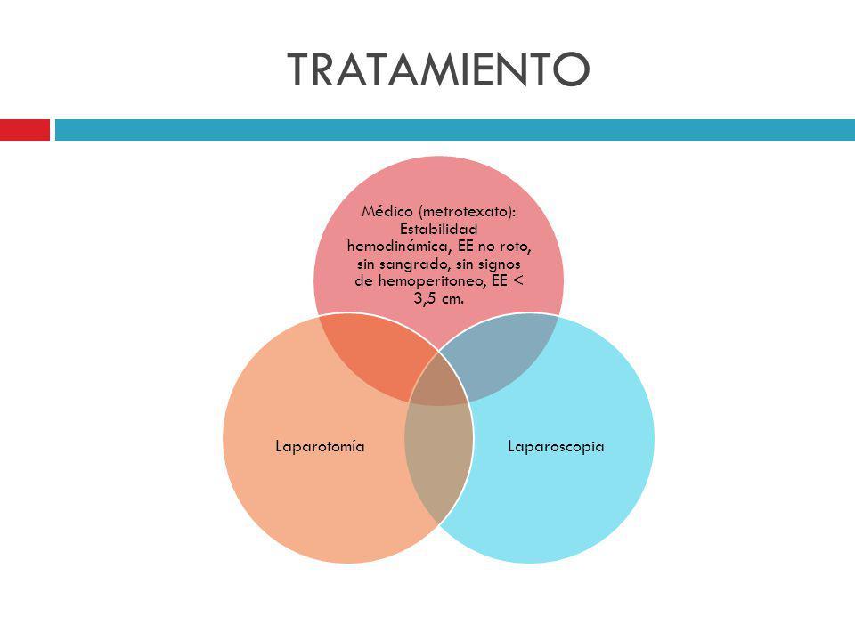 TRATAMIENTO Médico (metrotexato): Estabilidad hemodinámica, EE no roto, sin sangrado, sin signos de hemoperitoneo, EE < 3,5 cm.