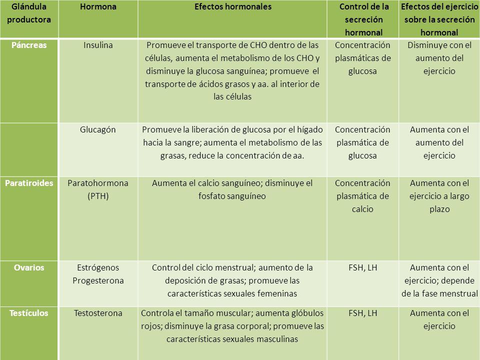 Control de la secreción hormonal