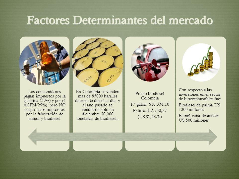 Factores Determinantes del mercado