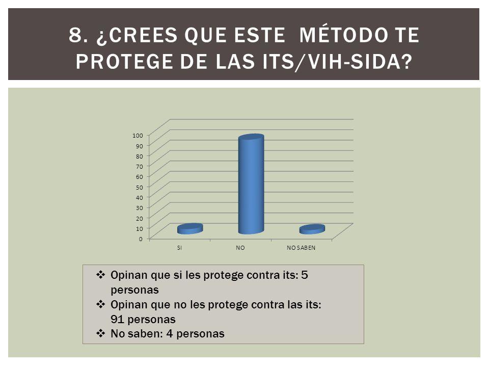 8. ¿Crees que este método te protege de las ITS/VIH-sida