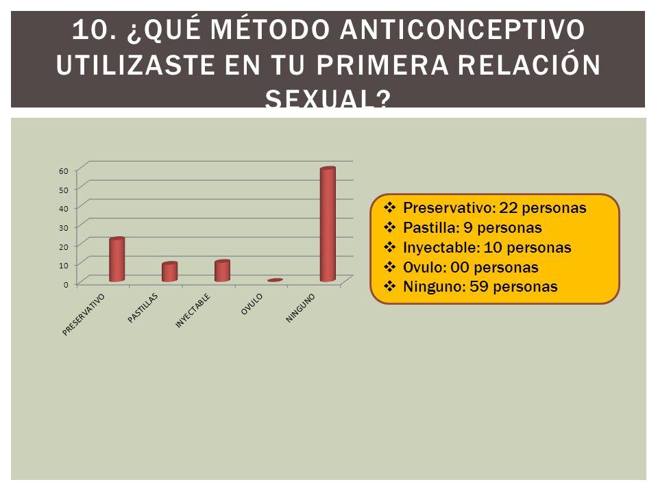 10. ¿Qué método anticonceptivo utilizaste en tu primera relación sexual