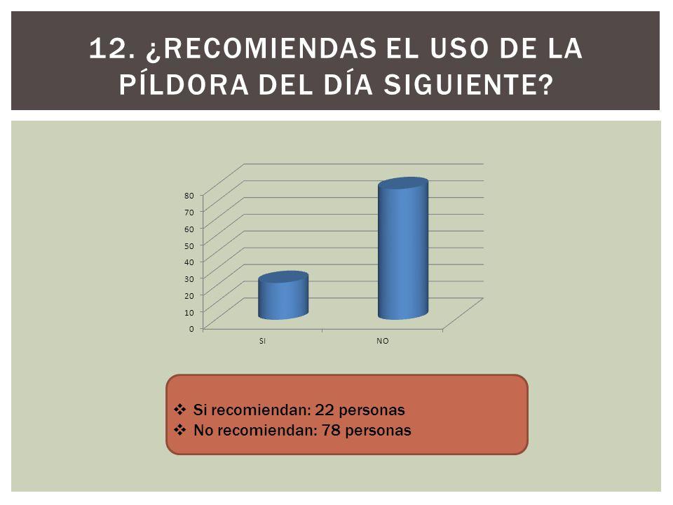 12. ¿Recomiendas el uso de la píldora del día siguiente