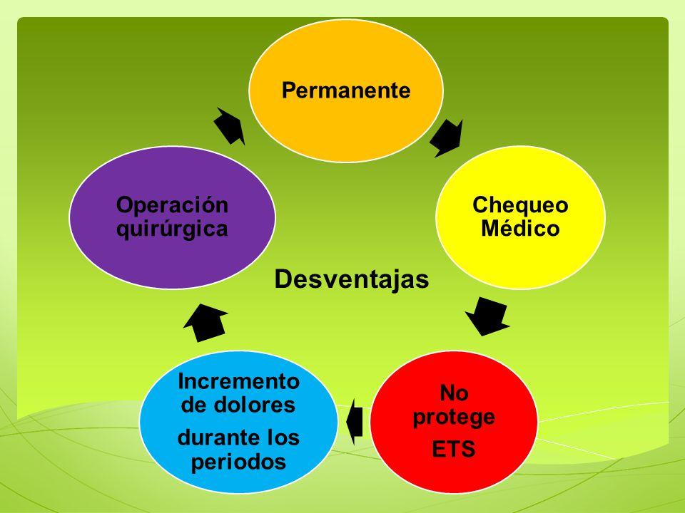 Desventajas Permanente Chequeo Médico No protege ETS