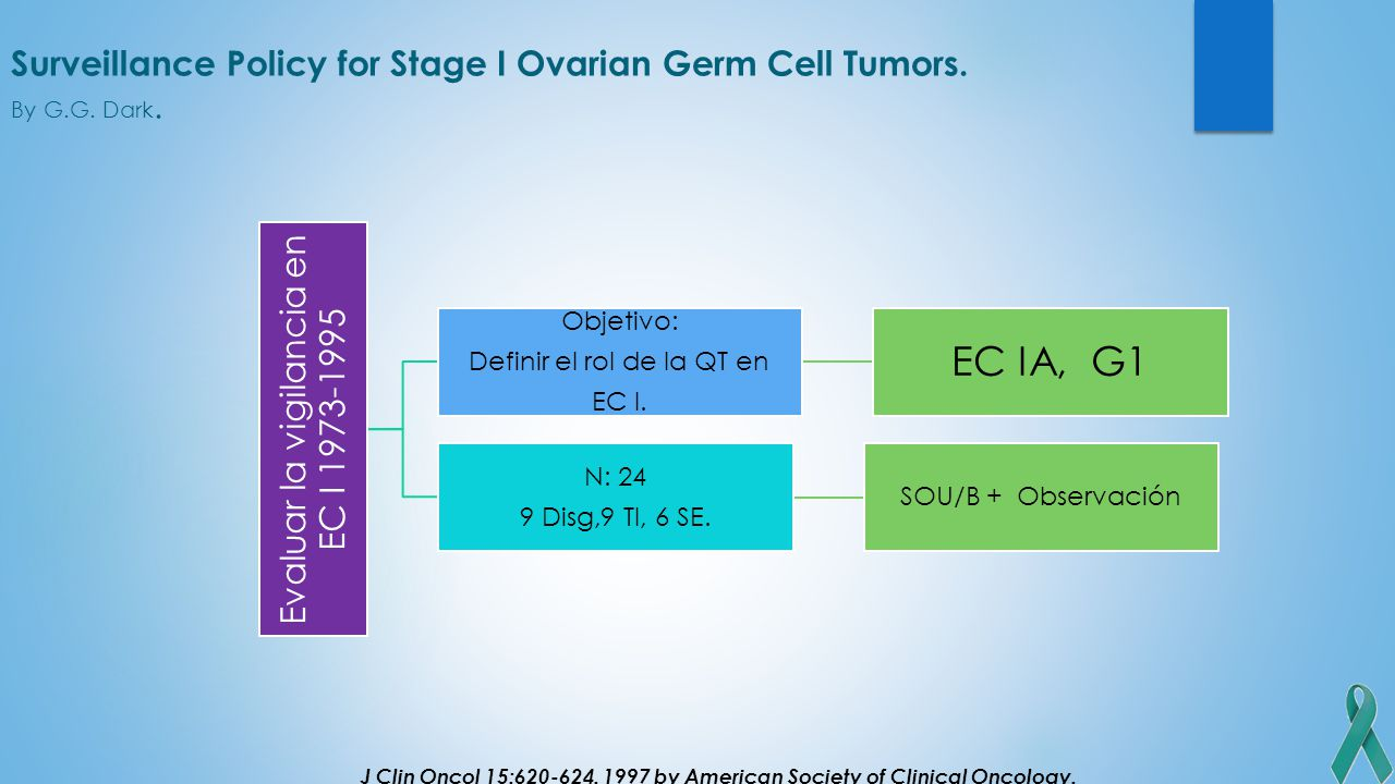 Surveillance Policy for Stage I Ovarian Germ Cell Tumors. By G.G. Dark.