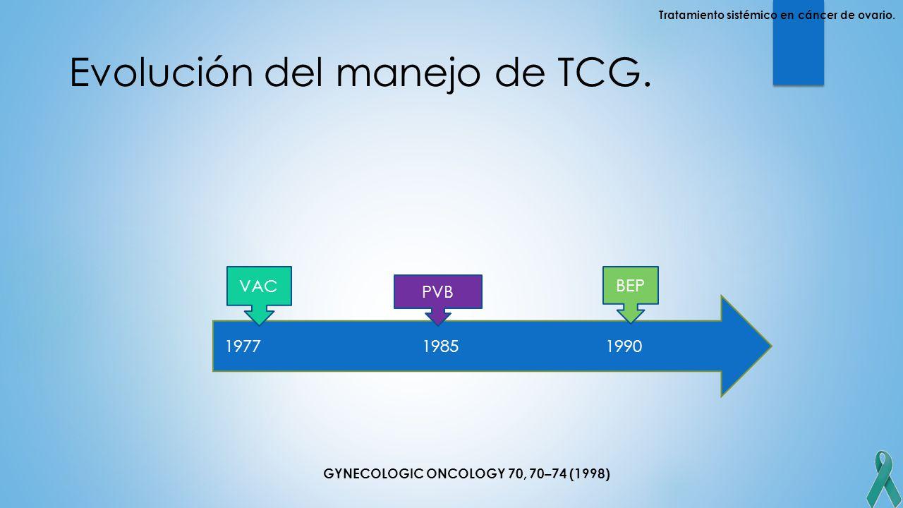 Evolución del manejo de TCG.