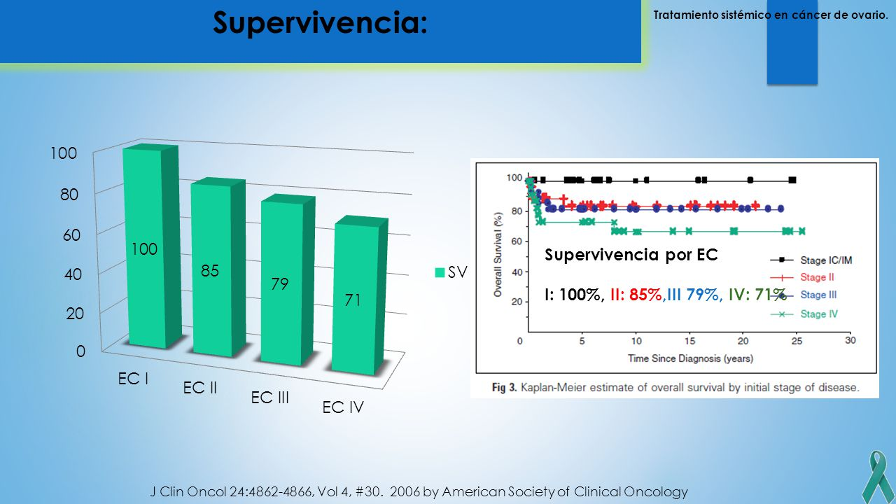 Supervivencia: Supervivencia por EC I: 100%, II: 85%,III 79%, IV: 71%