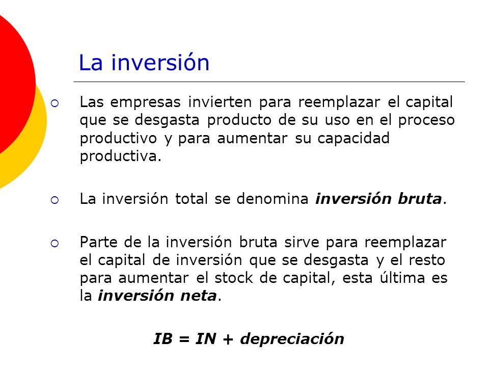 La inversión