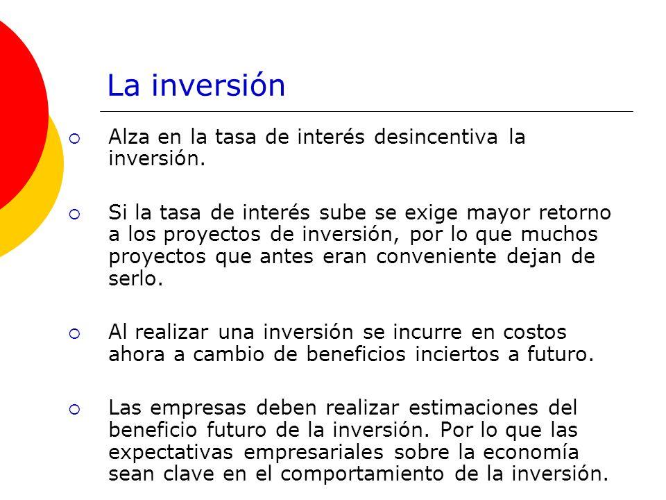 La inversión Alza en la tasa de interés desincentiva la inversión.