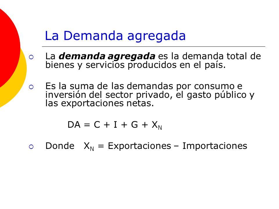 La Demanda agregadaLa demanda agregada es la demanda total de bienes y servicios producidos en el país.