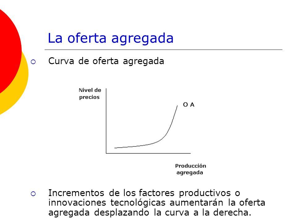 La oferta agregada Curva de oferta agregada