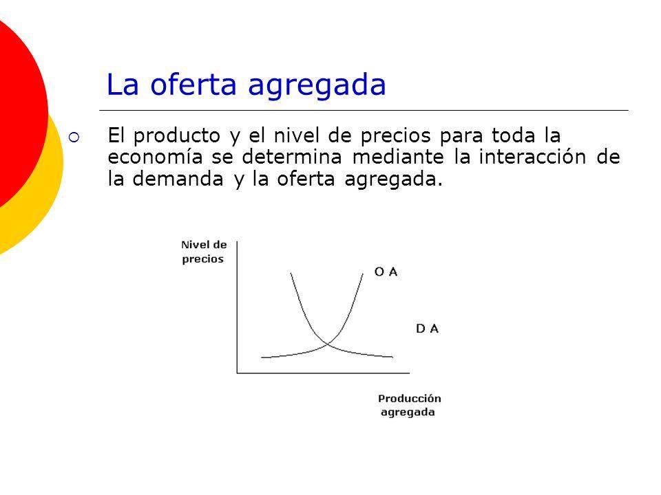 La oferta agregadaEl producto y el nivel de precios para toda la economía se determina mediante la interacción de la demanda y la oferta agregada.