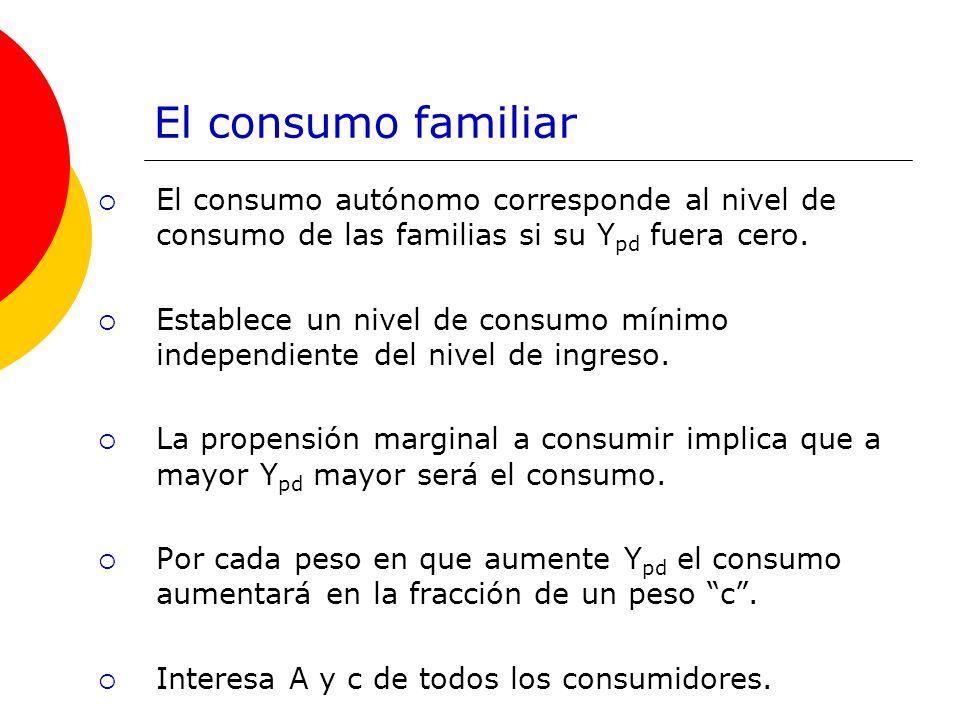El consumo familiarEl consumo autónomo corresponde al nivel de consumo de las familias si su Ypd fuera cero.