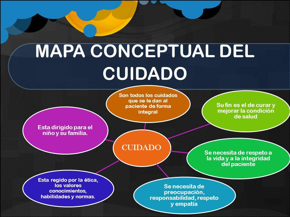 MAPA CONCEPTUAL DEL CUIDADO