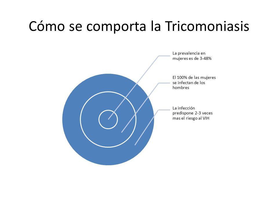 Cómo se comporta la Tricomoniasis