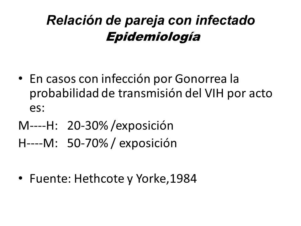 Relación de pareja con infectado Epidemiología