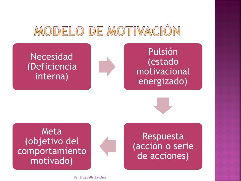 MODELO DE motivación Ps. Elizabeth Sanchez