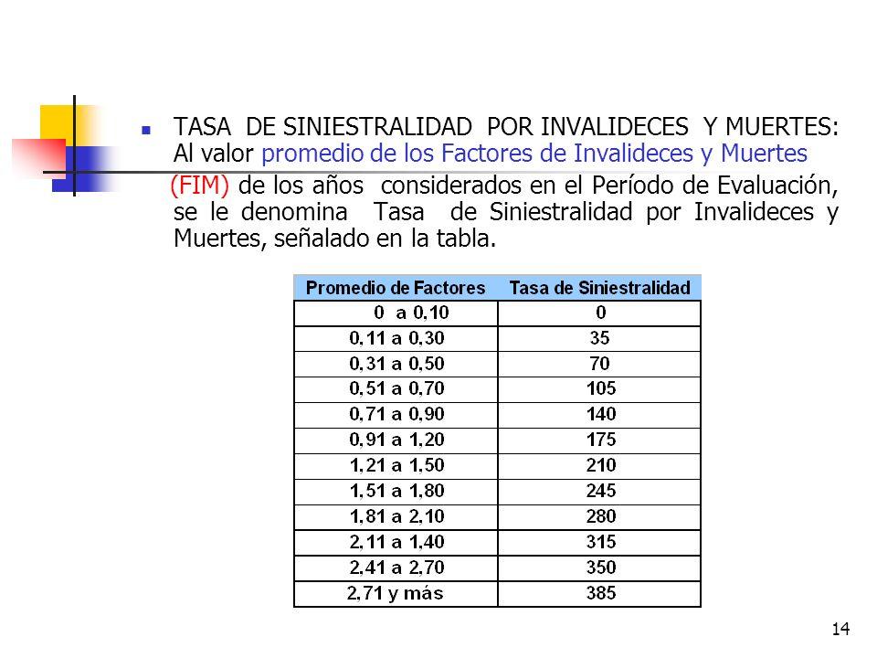 TASA DE SINIESTRALIDAD POR INVALIDECES Y MUERTES: Al valor promedio de los Factores de Invalideces y Muertes