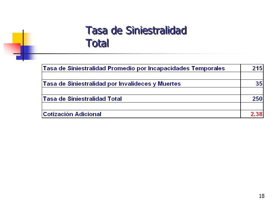 Tasa de Siniestralidad Total