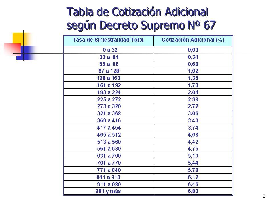 Tabla de Cotización Adicional según Decreto Supremo Nº 67