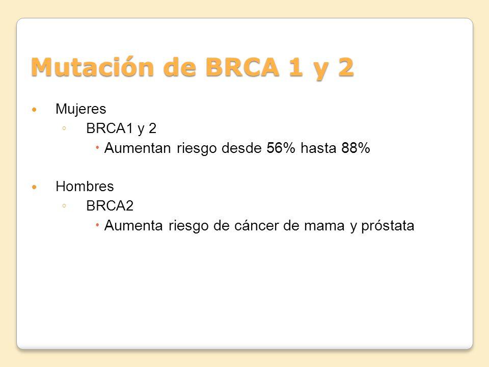 Mutación de BRCA 1 y 2 Aumentan riesgo desde 56% hasta 88%
