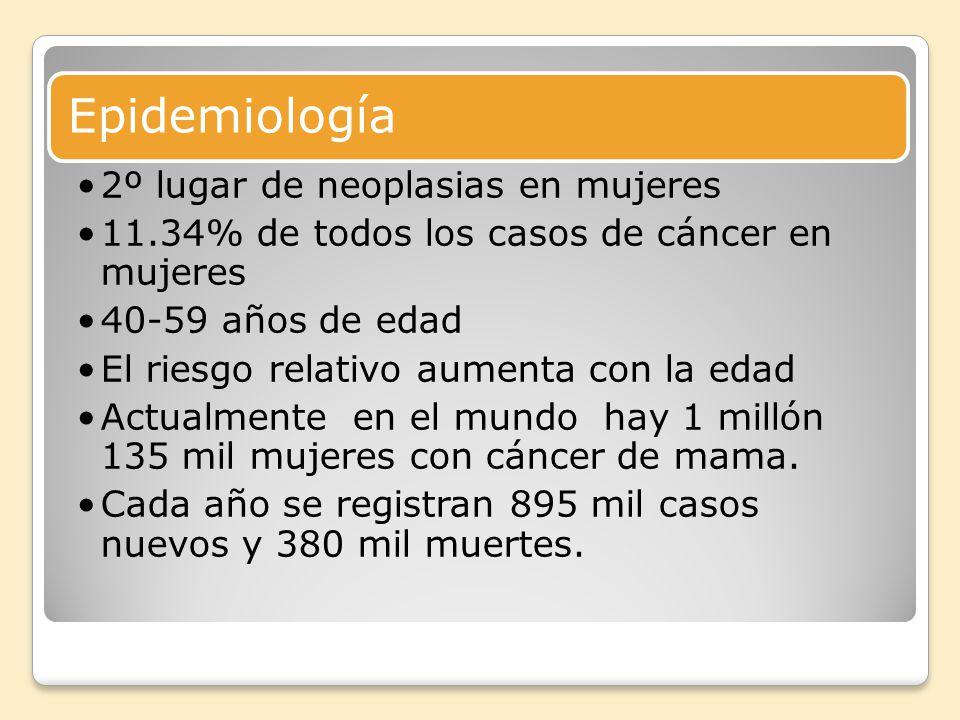 Epidemiología 2º lugar de neoplasias en mujeres
