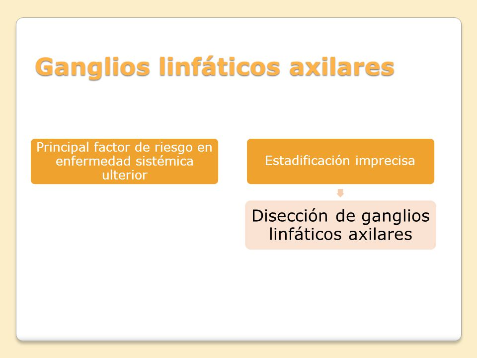 Ganglios linfáticos axilares