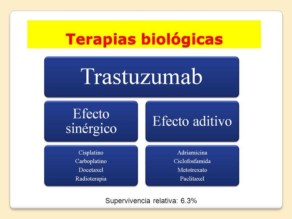 Terapias biológicas Supervivencia relativa: 6.3%