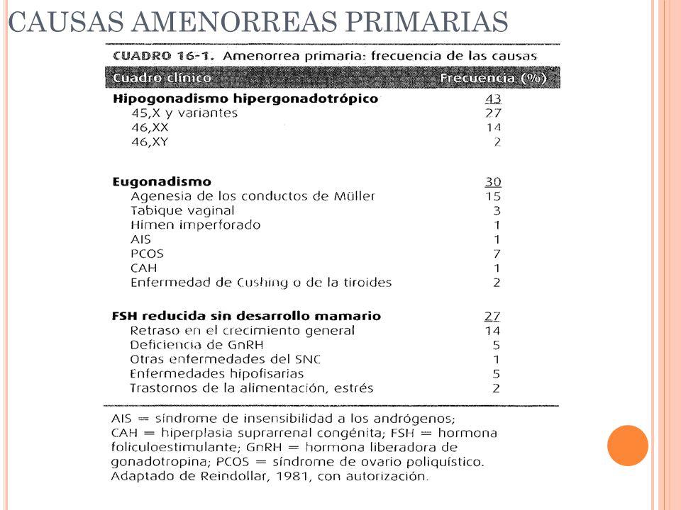 CAUSAS AMENORREAS PRIMARIAS