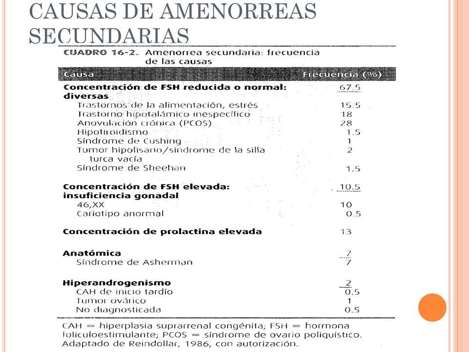 CAUSAS DE AMENORREAS SECUNDARIAS