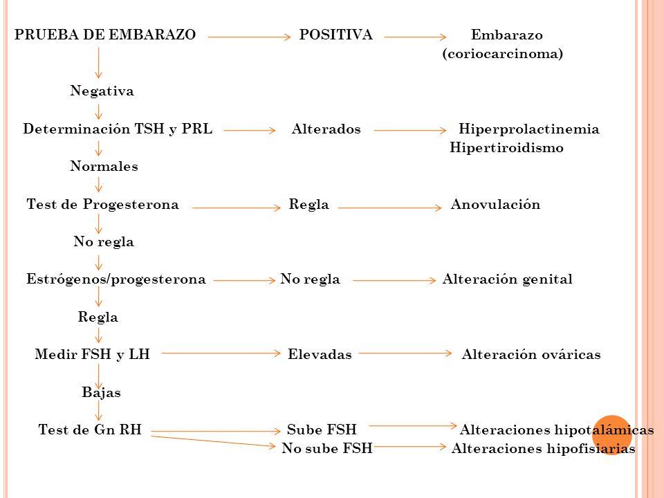 Determinación TSH y PRL Alterados Hiperprolactinemia Hipertiroidismo