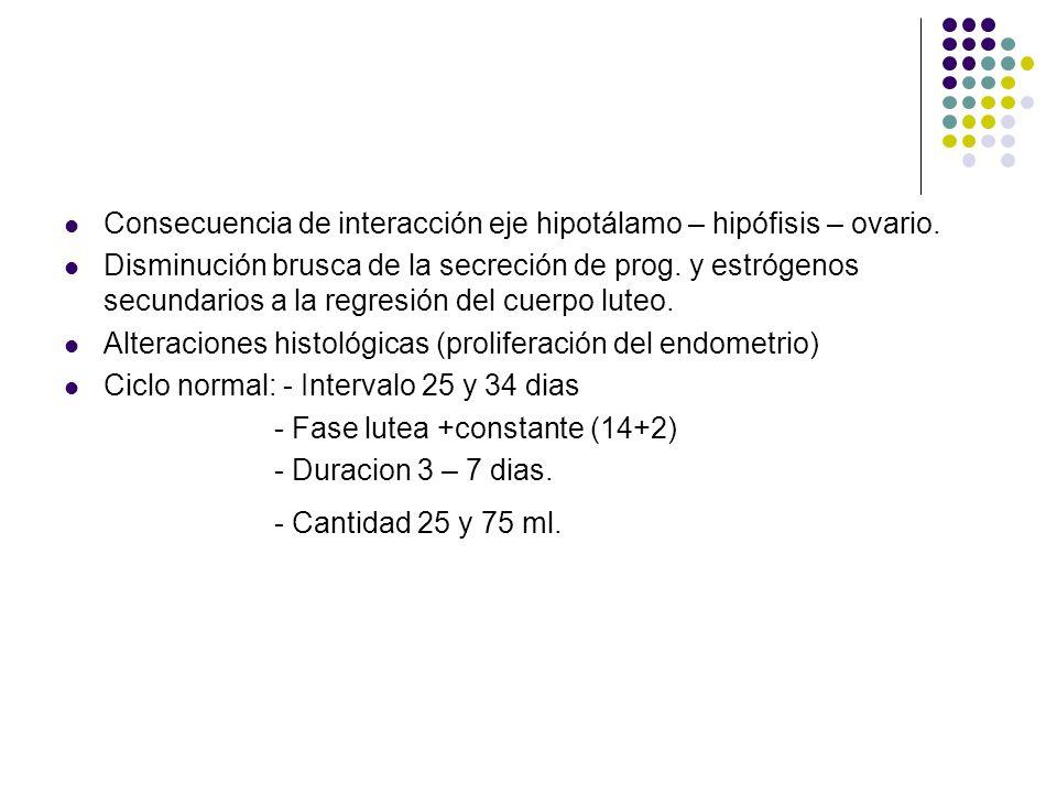 Consecuencia de interacción eje hipotálamo – hipófisis – ovario.