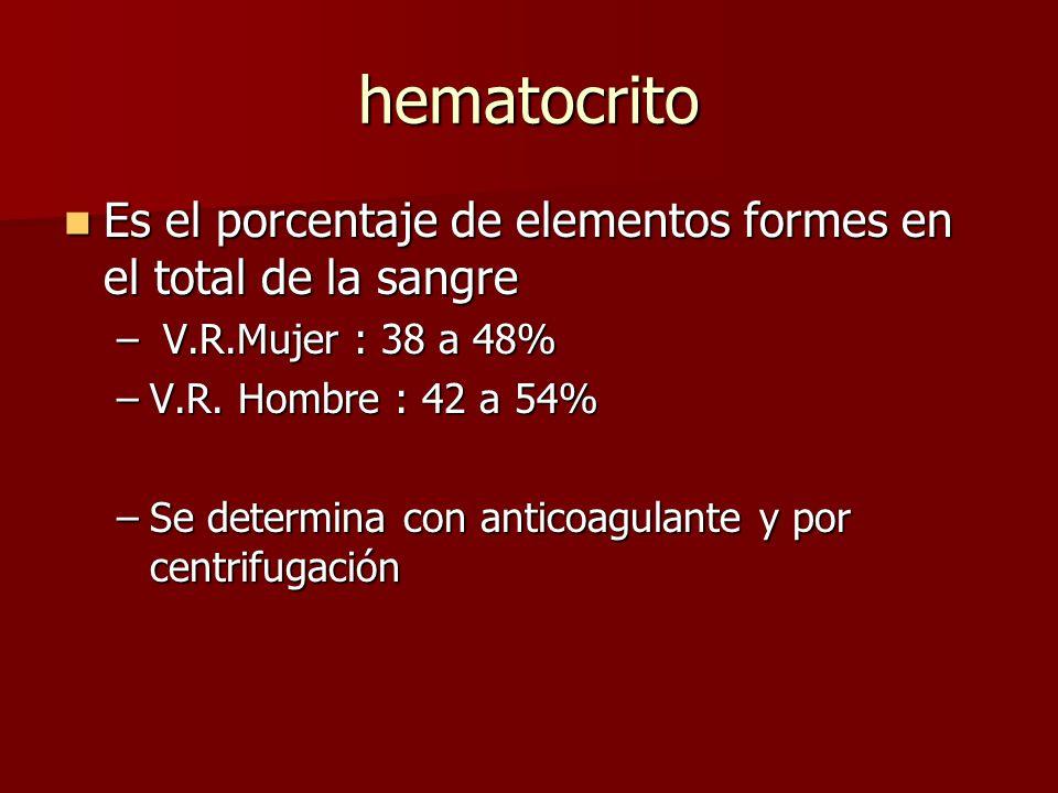 hematocrito Es el porcentaje de elementos formes en el total de la sangre. V.R.Mujer : 38 a 48% V.R. Hombre : 42 a 54%