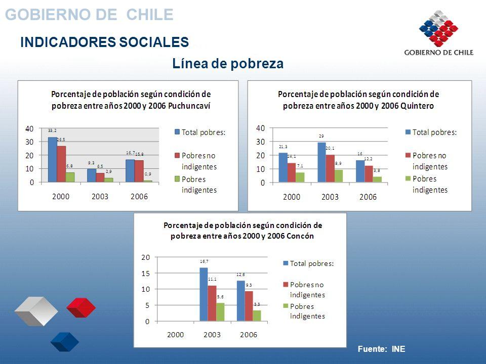 INDICADORES SOCIALES Línea de pobreza