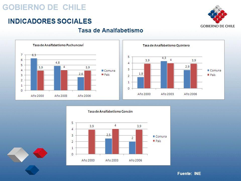 INDICADORES SOCIALES Tasa de Analfabetismo