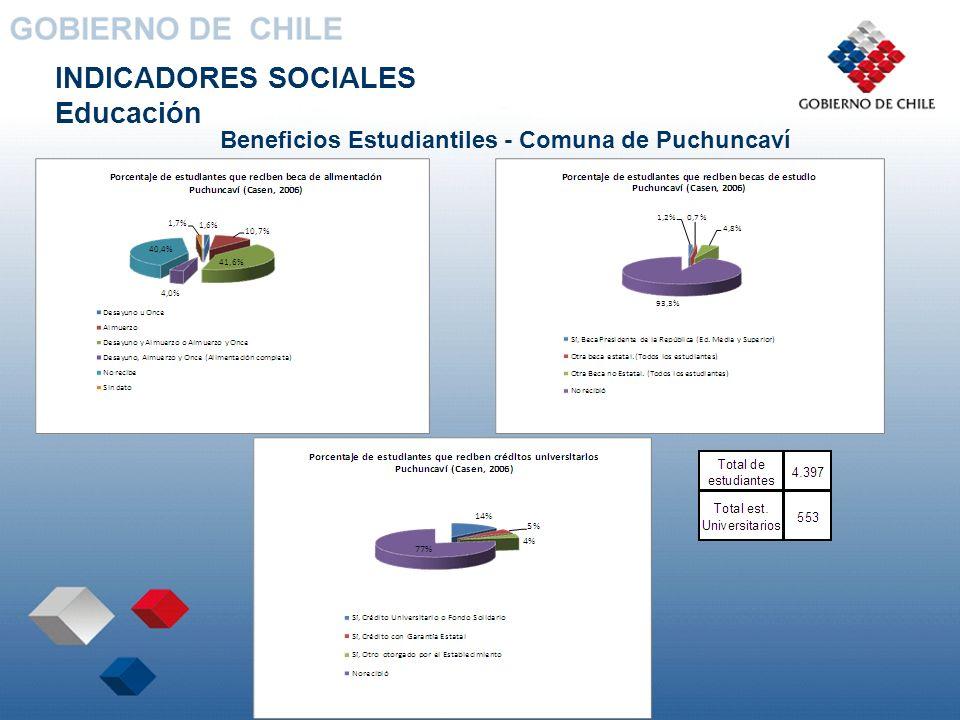 INDICADORES SOCIALES Educación