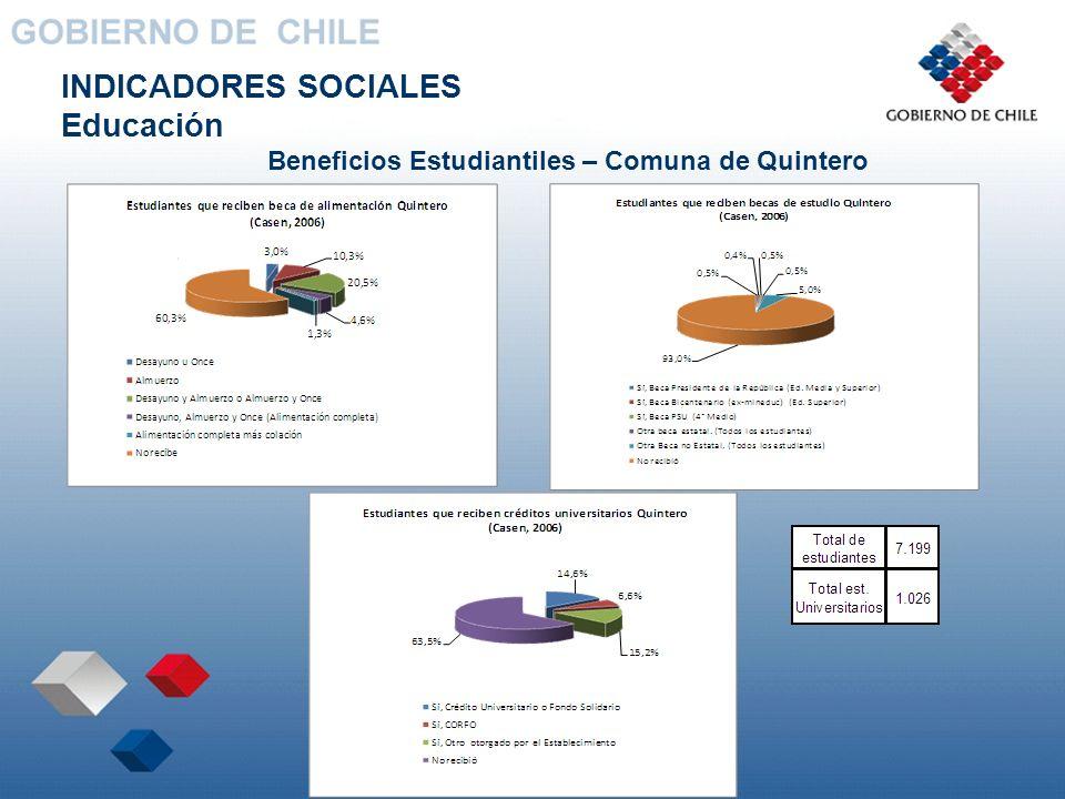 Beneficios Estudiantiles – Comuna de Quintero