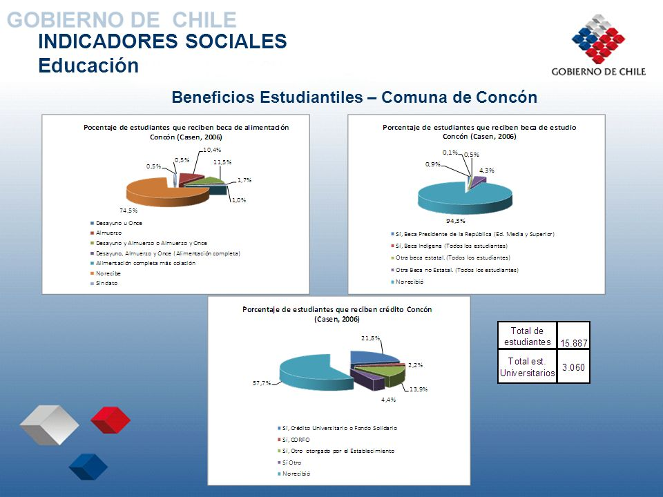 Beneficios Estudiantiles – Comuna de Concón