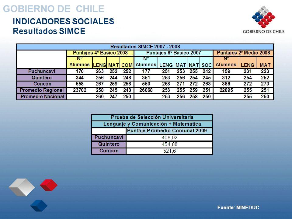 INDICADORES SOCIALES Resultados SIMCE