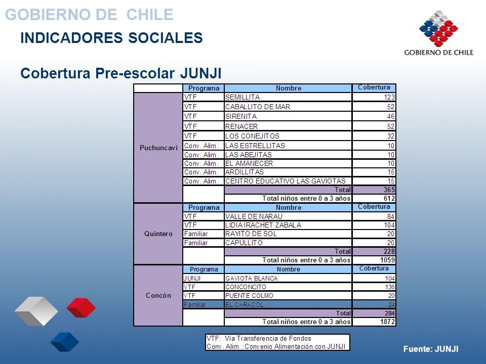 INDICADORES SOCIALES Cobertura Pre-escolar JUNJI