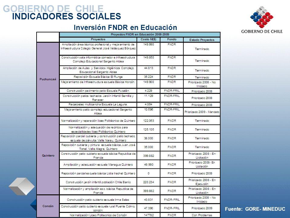 INDICADORES SOCIALES Inversión FNDR en Educación