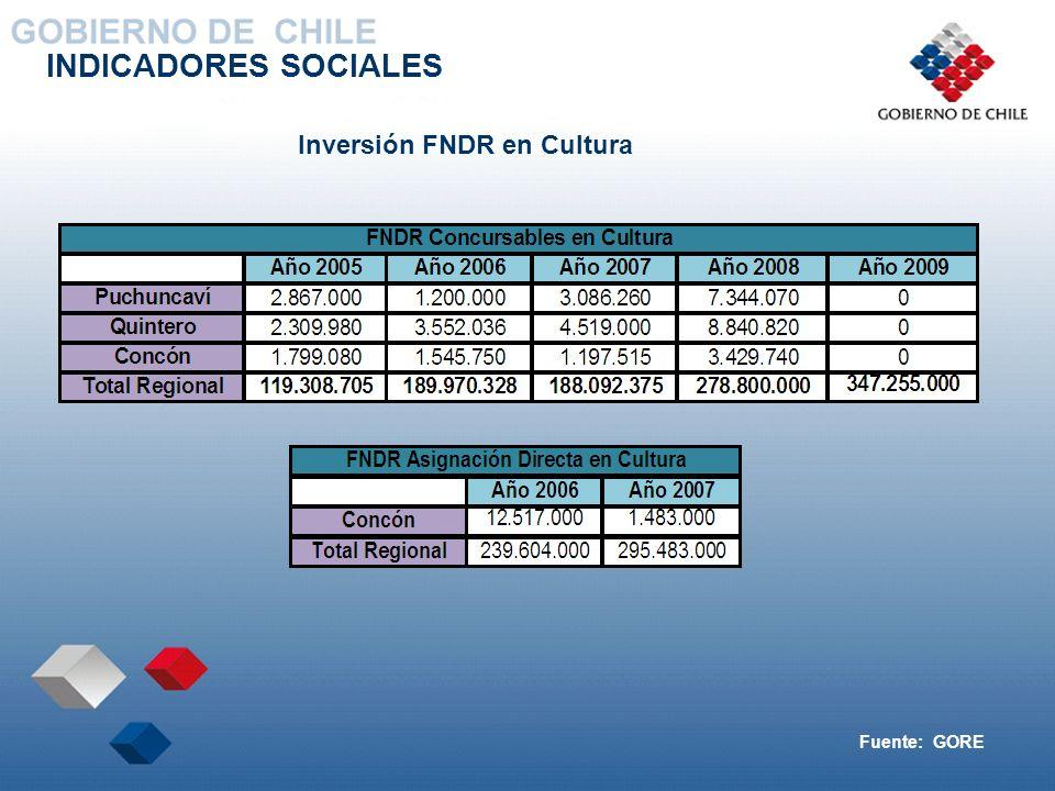 INDICADORES SOCIALES Inversión FNDR en Cultura