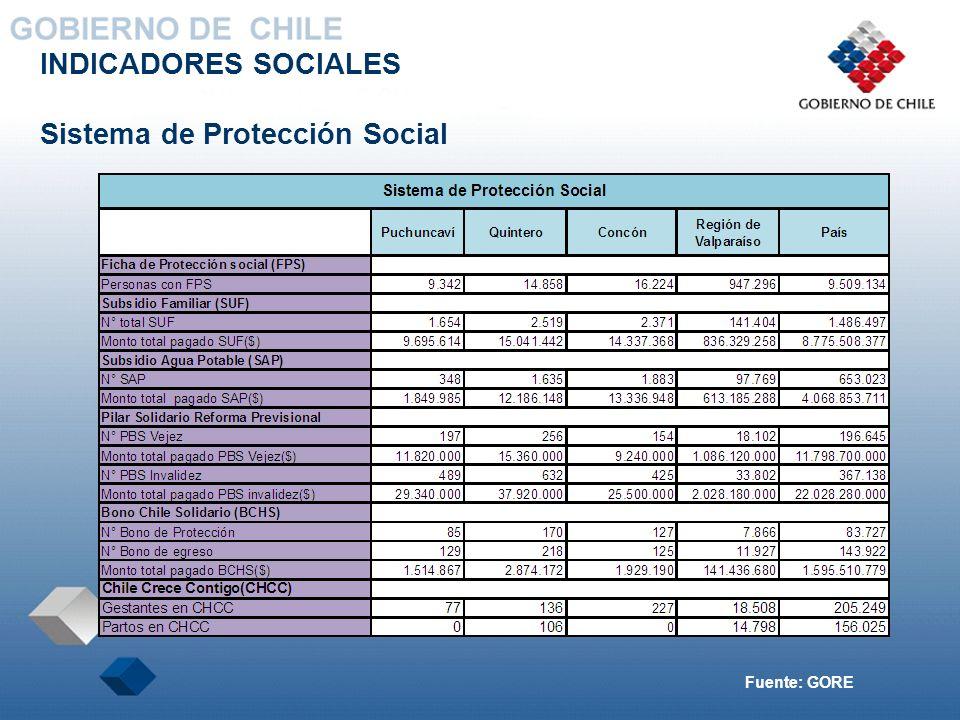 INDICADORES SOCIALES Sistema de Protección Social