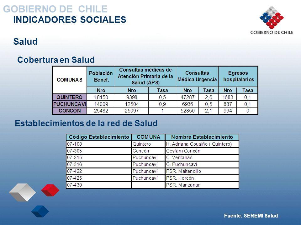 INDICADORES SOCIALES Salud