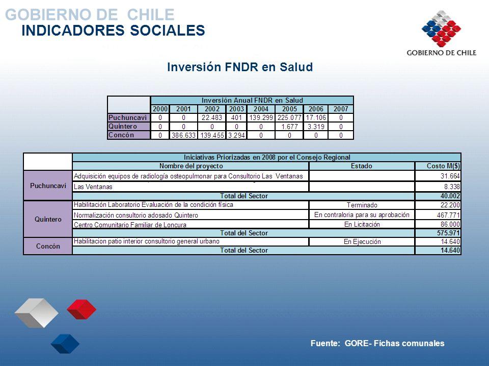 INDICADORES SOCIALES Inversión FNDR en Salud