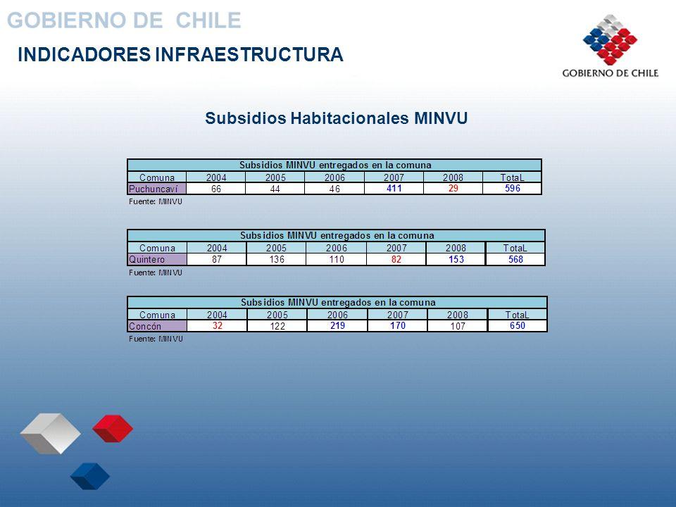 Subsidios Habitacionales MINVU
