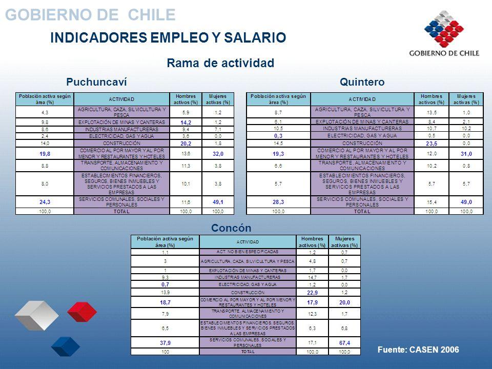 INDICADORES EMPLEO Y SALARIO